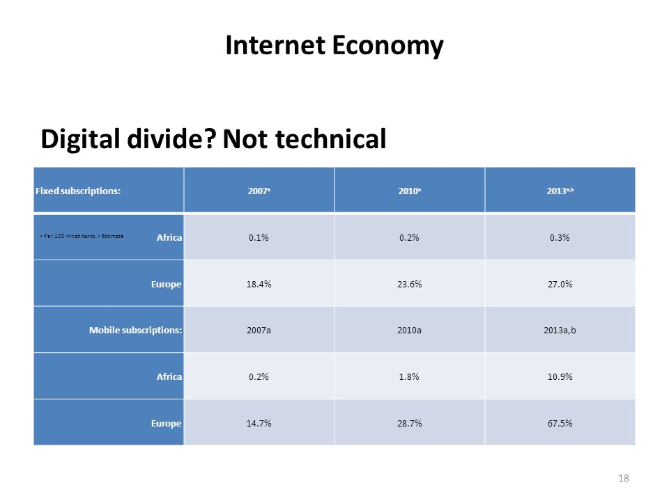 Internet Economy Digital divide? Not technical Fixed subscriptions:2007 a 2010 a 2013 a,b Africa0.1%0.2%0.3% Europe18.4%23.6%27.0% Mobile subscription