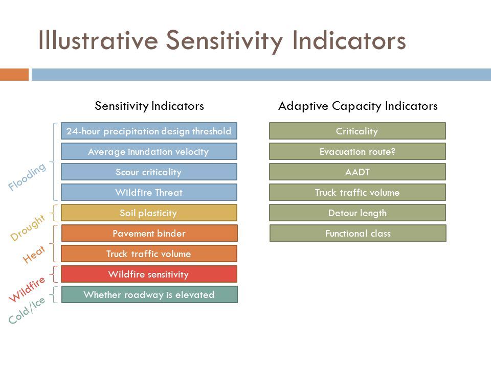 Illustrative Sensitivity Indicators 24-hour precipitation design threshold Average inundation velocity Scour criticality Wildfire Threat Soil plasticity Pavement binder Truck traffic volume Wildfire sensitivity Whether roadway is elevated Criticality Evacuation route.