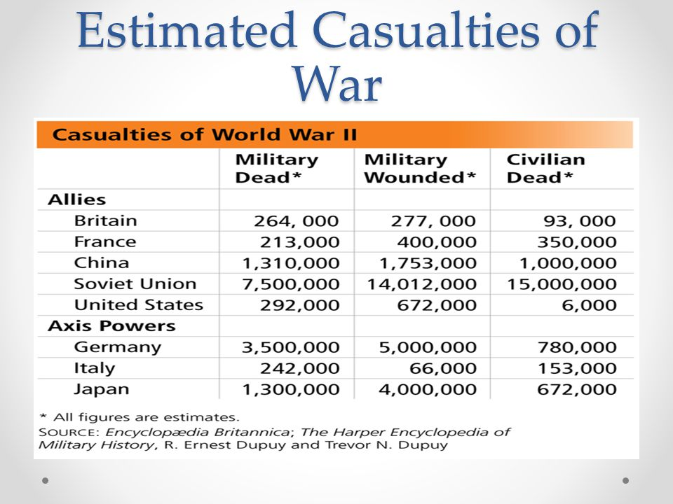 Estimated Casualties of War