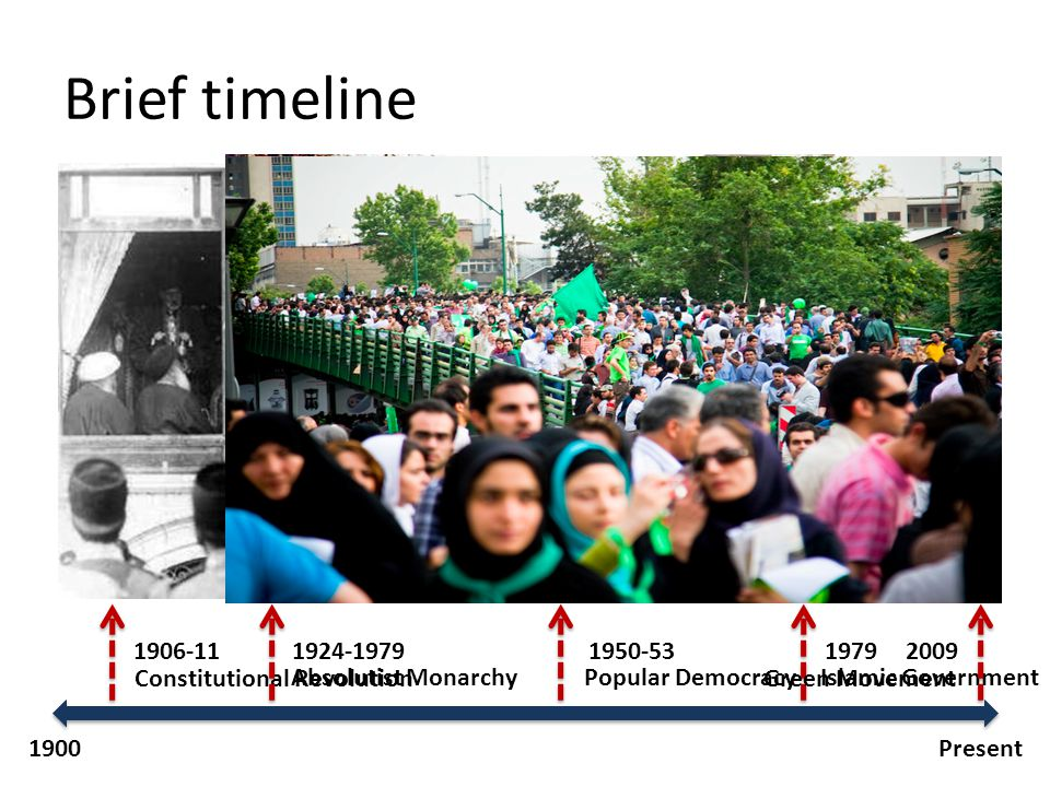 Brief timeline Present1900 1906-11 Constitutional Revolution 1950-53 Popular Democracy 1979 Islamic Government Absolutist Monarchy 1924-1979 2009 Green Movement