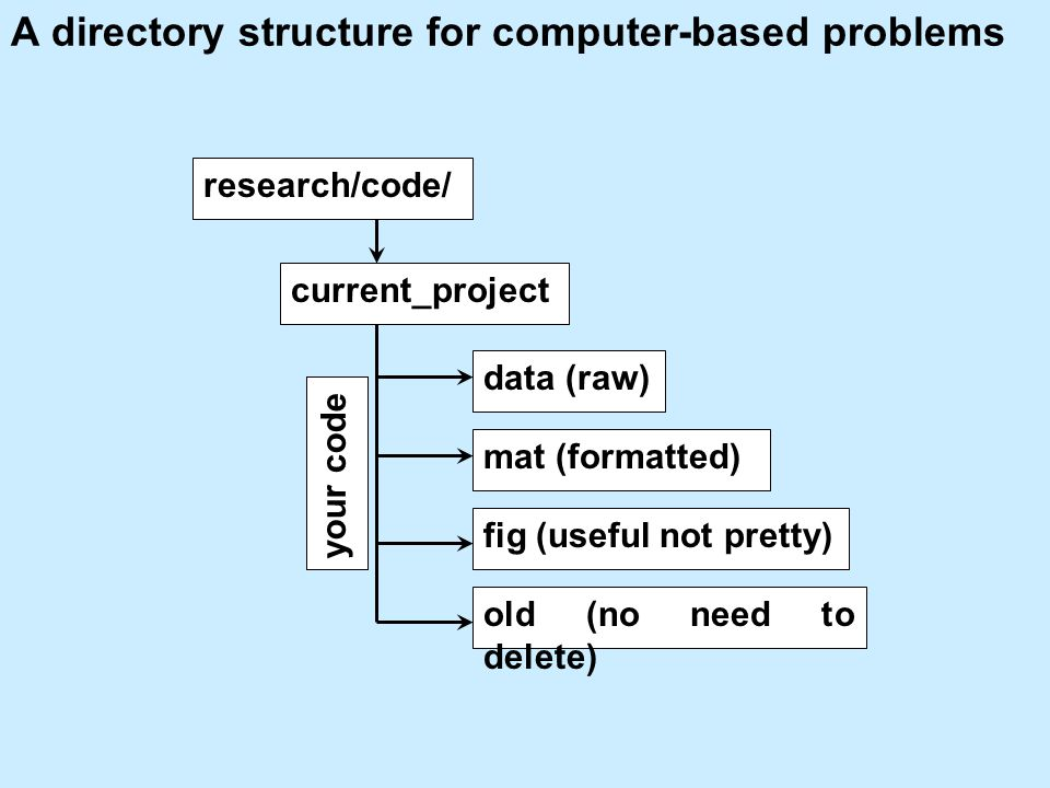 A directory structure for computer-based problems current_project data (raw) mat (formatted) fig (useful not pretty) research/code/ old (no need to delete) your code