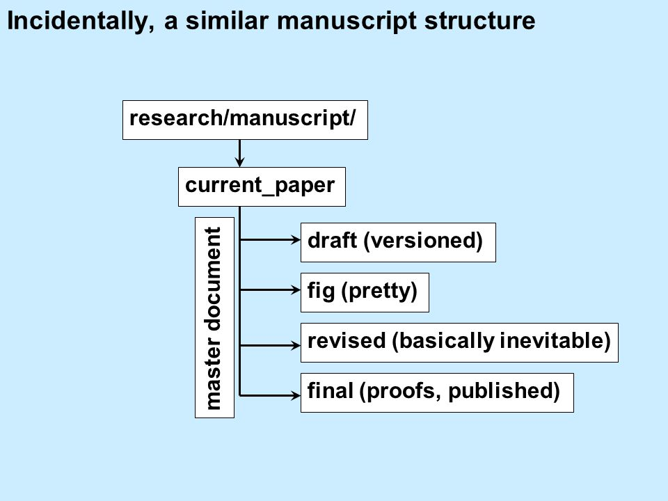 Incidentally, a similar manuscript structure current_paper draft (versioned) revised (basically inevitable) fig (pretty) research/manuscript/ final (proofs, published) master document
