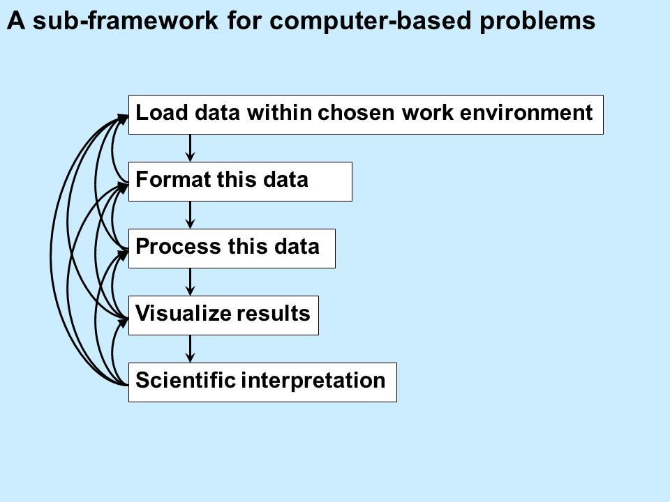 A sub-framework for computer-based problems Format this data Process this data Visualize results Scientific interpretation Load data within chosen work environment