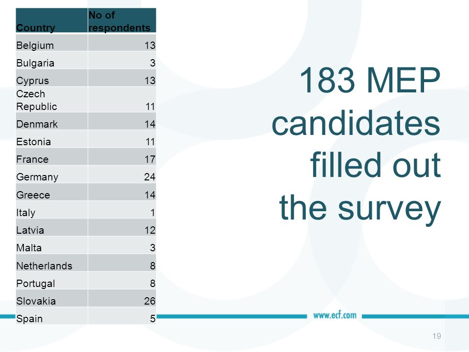 183 MEP candidates filled out the survey Country No of respondents Belgium13 Bulgaria3 Cyprus13 Czech Republic11 Denmark14 Estonia11 France17 Germany2
