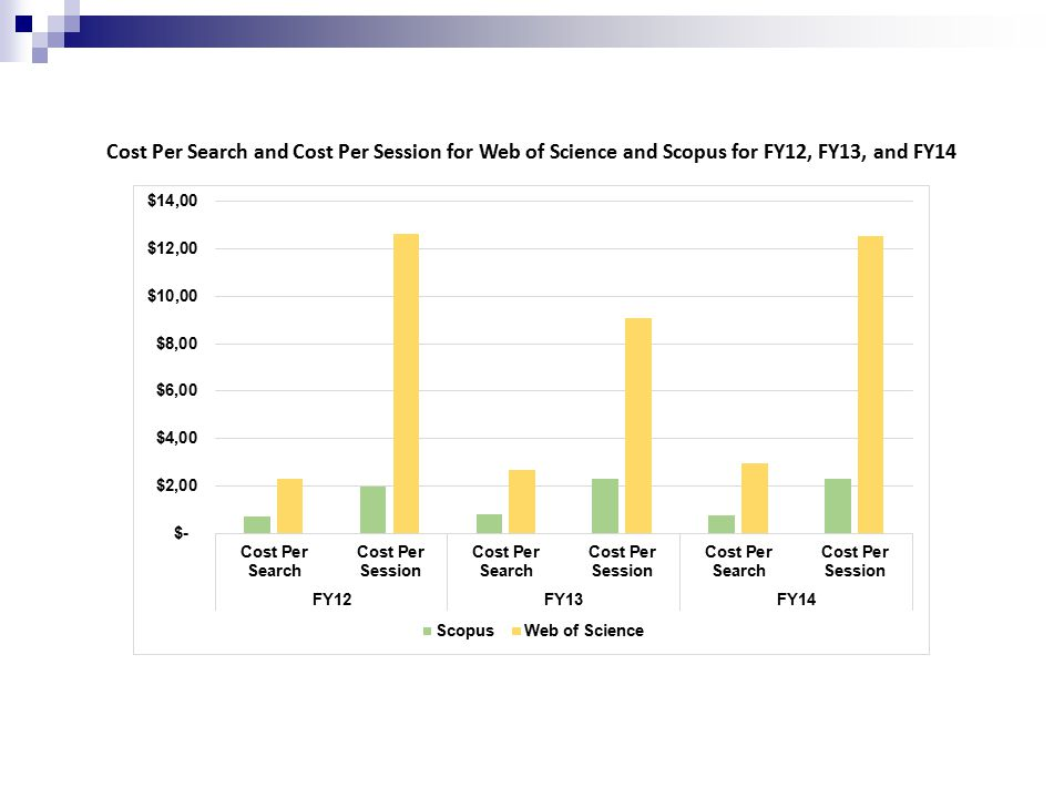 Cost Per Search and Cost Per Session for Web of Science and Scopus for FY12, FY13, and FY14