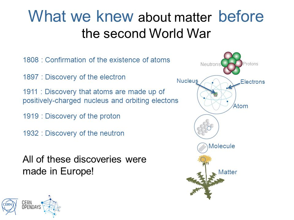 1808 : Confirmation of the existence of atoms Matter Molecule Atom Neutrons Protons Nucleus Electrons All of these discoveries were made in Europe.