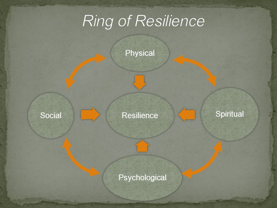 Resilience Physical Spiritual Psychological Social