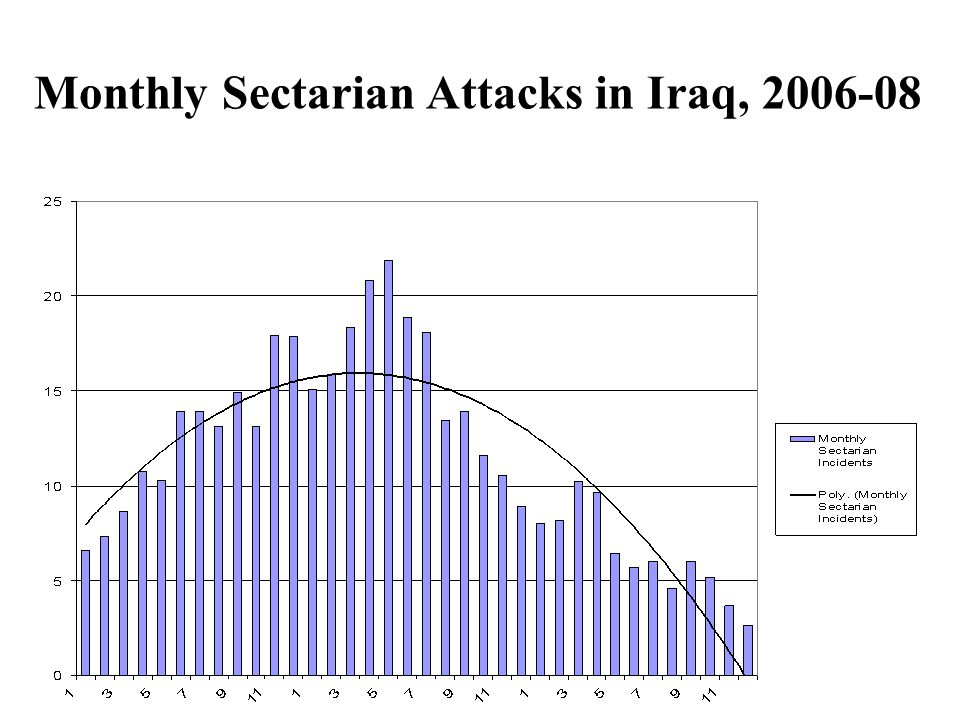 Monthly Sectarian Attacks in Iraq, 2006-08