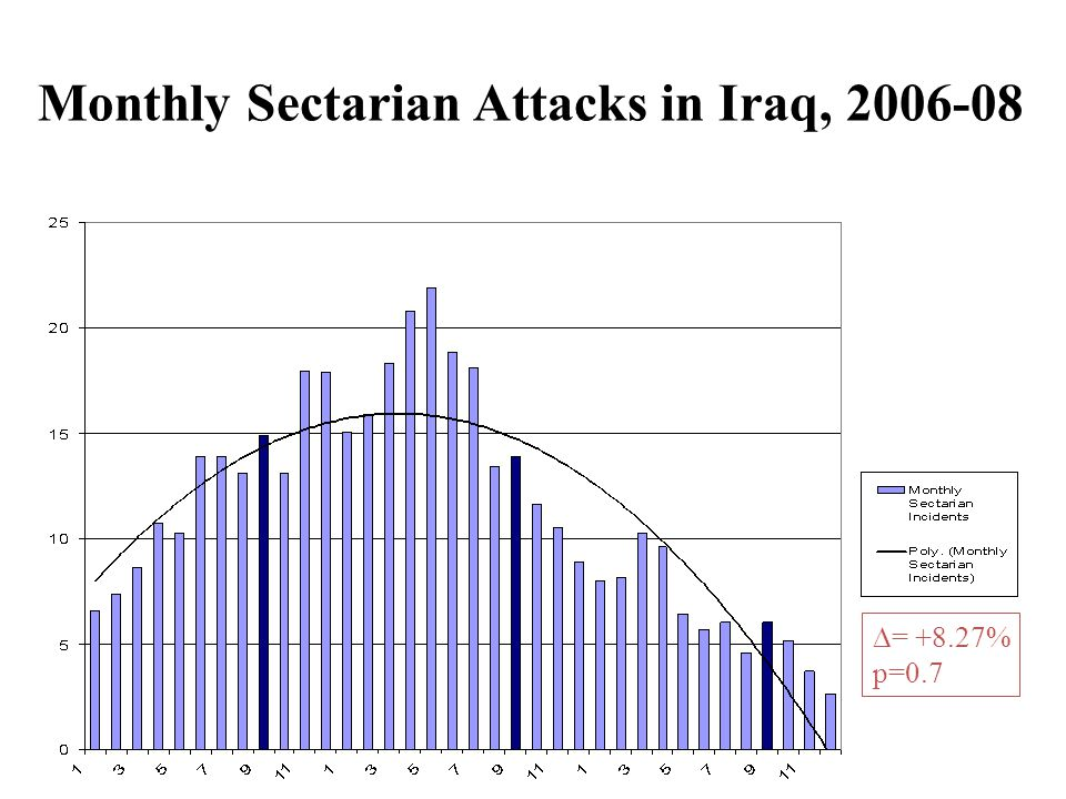  = +8.27% p=0.7 Monthly Sectarian Attacks in Iraq, 2006-08