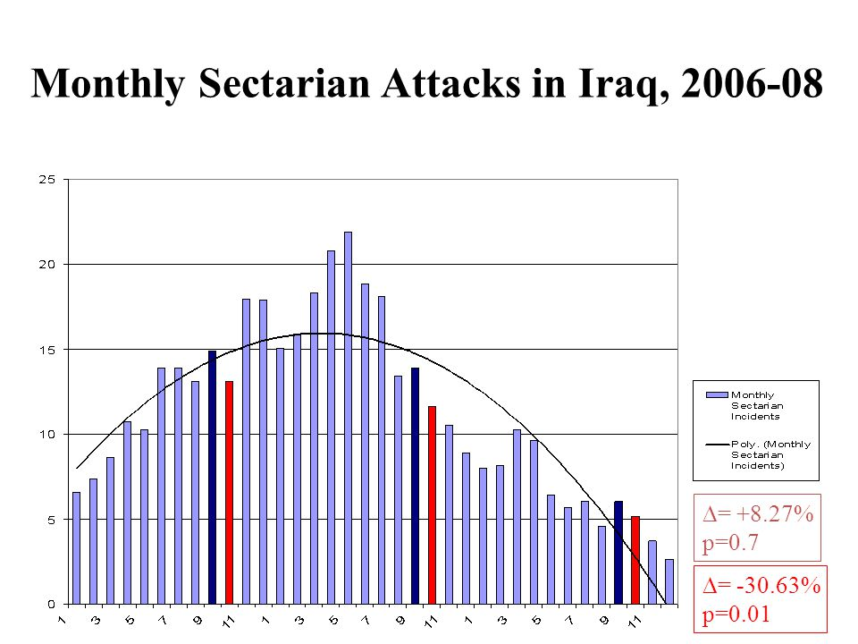  = +8.27% p=0.7  = -30.63% p=0.01 Monthly Sectarian Attacks in Iraq, 2006-08