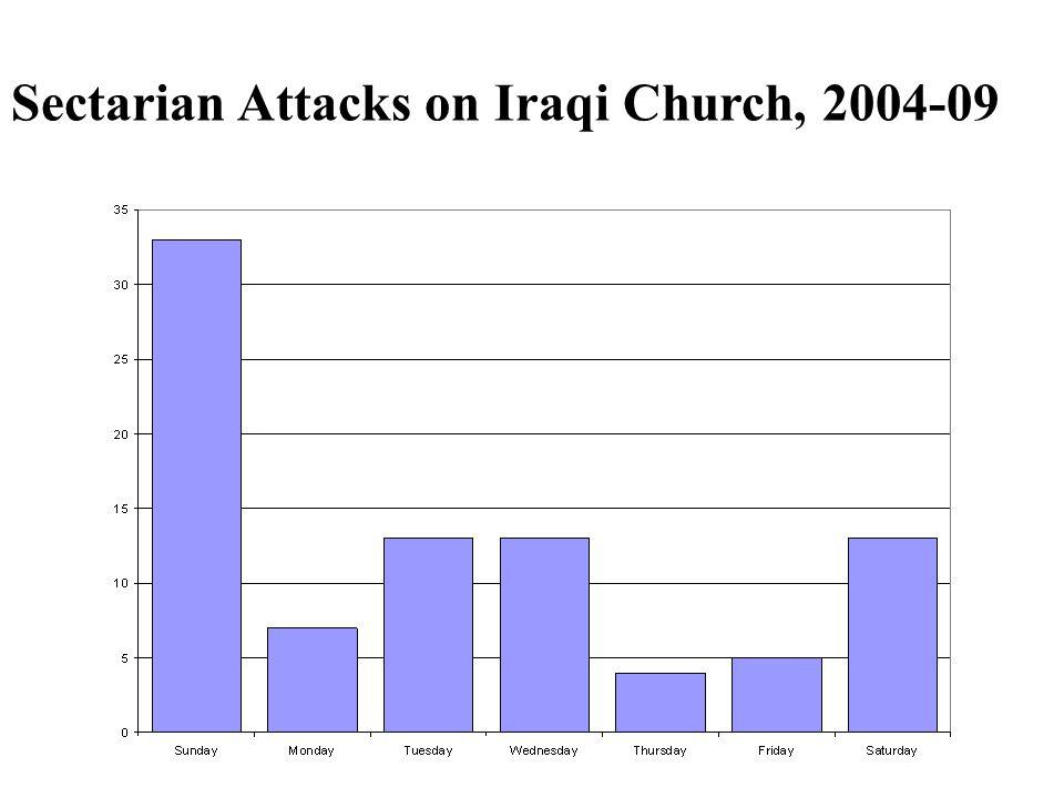Sectarian Attacks on Iraqi Church, 2004-09