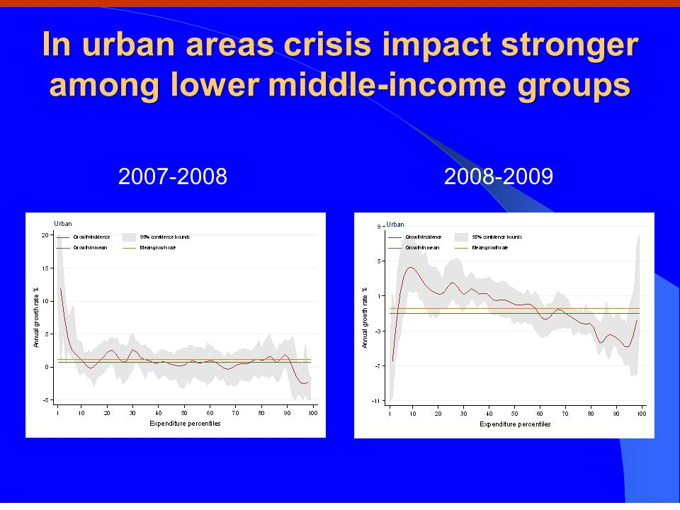 In urban areas crisis impact stronger among lower middle-income groups 2007-2008 2008-2009