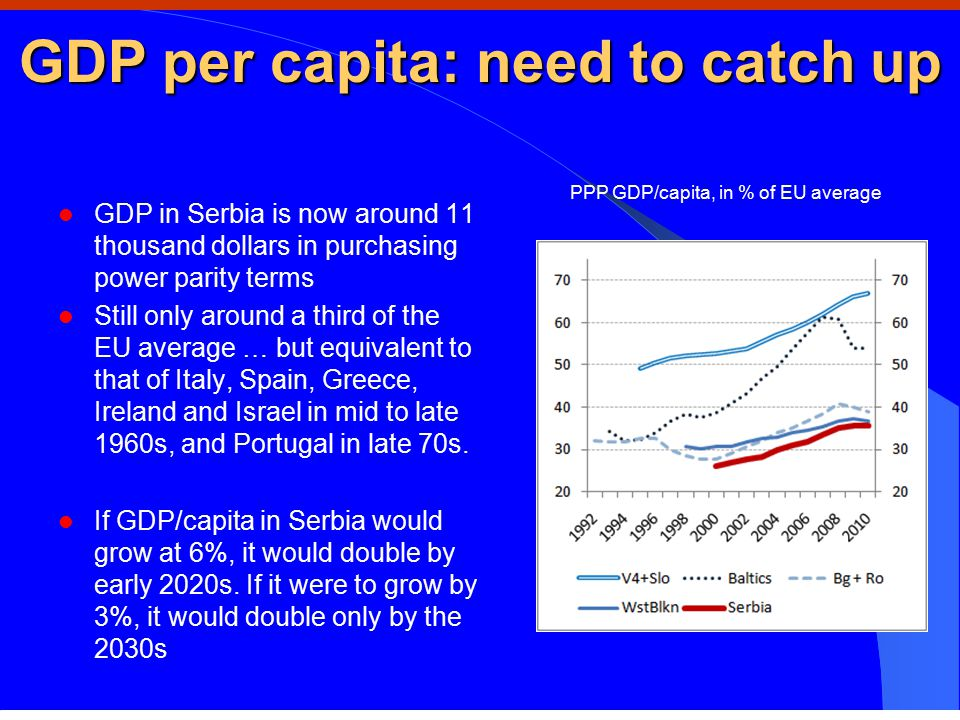 GDP per capita: need to catch up GDP in Serbia is now around 11 thousand dollars in purchasing power parity terms Still only around a third of the EU average … but equivalent to that of Italy, Spain, Greece, Ireland and Israel in mid to late 1960s, and Portugal in late 70s.