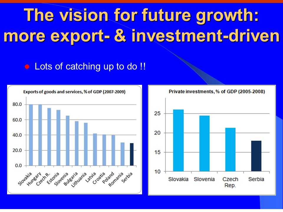 The vision for future growth: more export- & investment-driven Lots of catching up to do !!