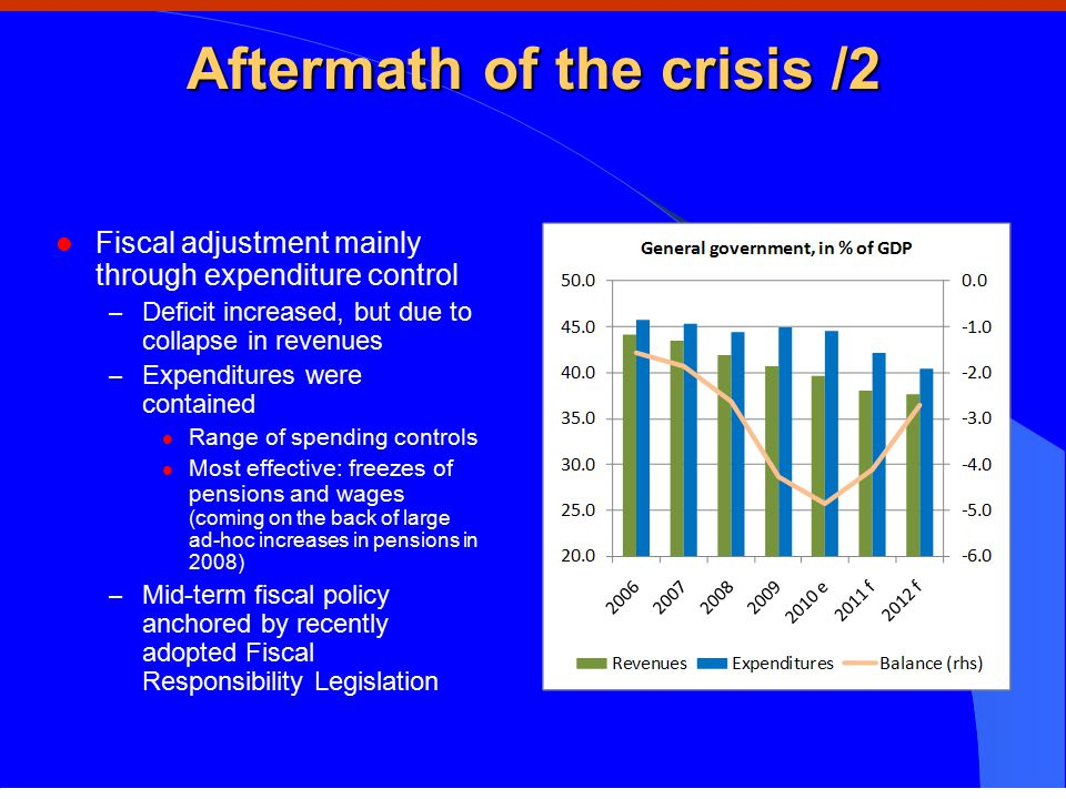 Aftermath of the crisis /2 Fiscal adjustment mainly through expenditure control – Deficit increased, but due to collapse in revenues – Expenditures were contained Range of spending controls Most effective: freezes of pensions and wages (coming on the back of large ad-hoc increases in pensions in 2008) – Mid-term fiscal policy anchored by recently adopted Fiscal Responsibility Legislation Source: Ministry of Finance, WB estimates