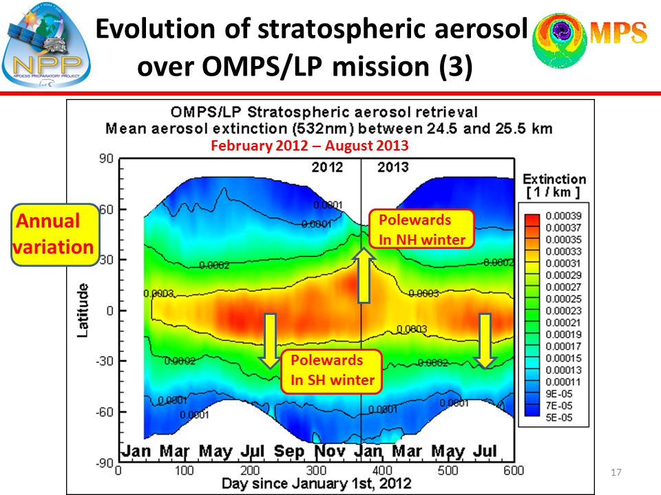 Evolution of stratospheric aerosol over OMPS/LP mission (3) Annual variation Fen February 2012 – August 2013 17 Polewards In SH winter Polewards In NH winter