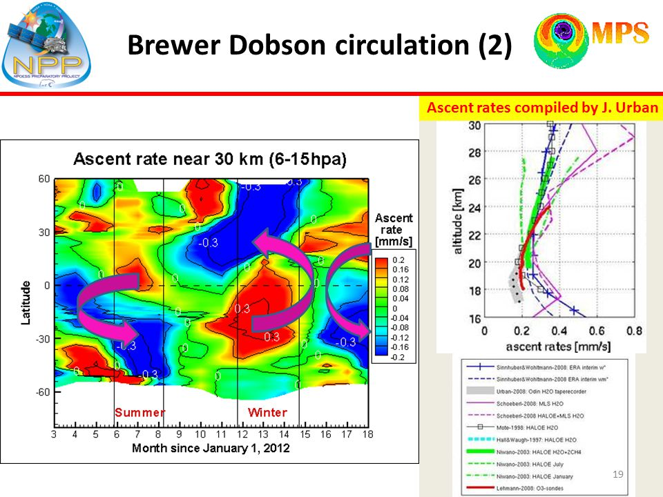 Brewer Dobson circulation (2) Ascent rates compiled by J. Urban 19