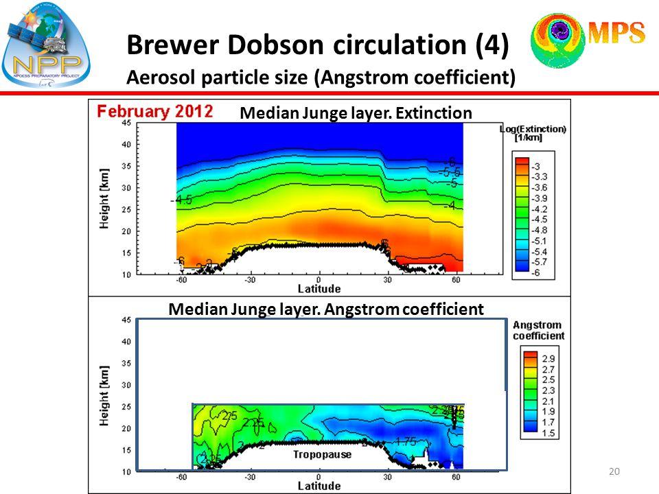 20 Brewer Dobson circulation (4) NH BDC Median Junge layer.
