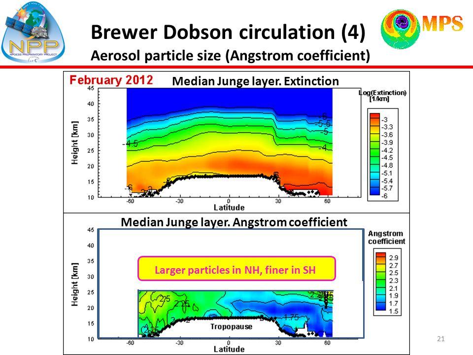 21 Brewer Dobson circulation (4) NH BDC Median Junge layer.
