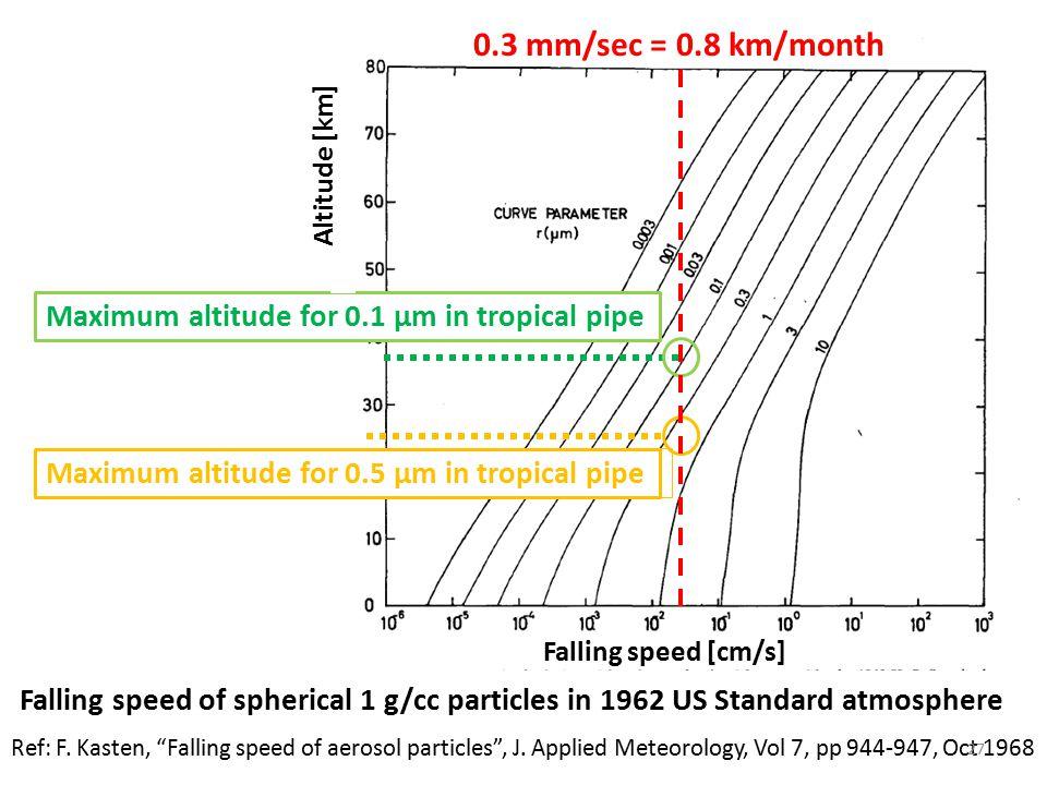Ref: F. Kasten, Falling speed of aerosol particles , J.