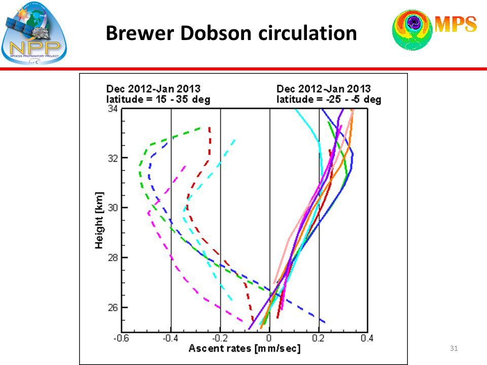 31 Brewer Dobson circulation