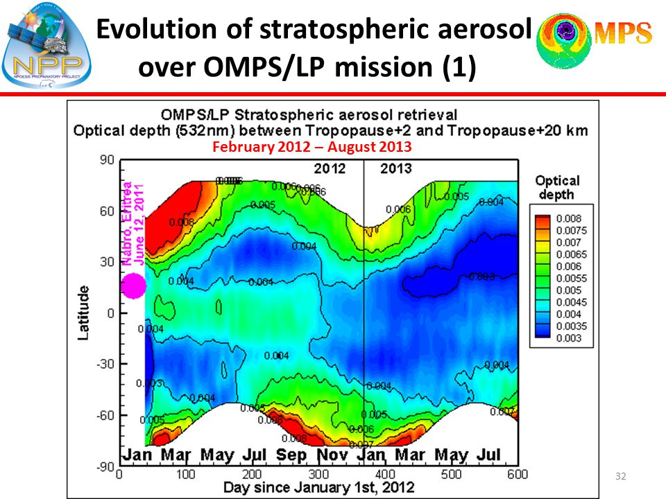 Evolution of stratospheric aerosol over OMPS/LP mission (1) Fen February 2012 – August 2013 32
