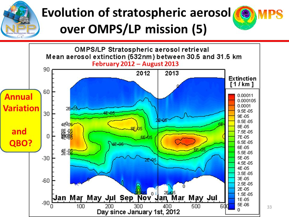 Evolution of stratospheric aerosol over OMPS/LP mission (5) Annual Variation and QBO.