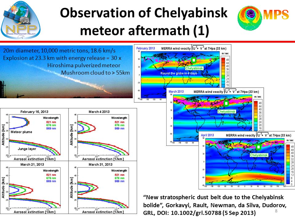 Observation of Chelyabinsk meteor aftermath (1) New stratospheric dust belt due to the Chelyabinsk bolide , Gorkavyi, Rault, Newman, da Silva, Dudorov, GRL, DOI: 10.1002/grl.50788 (5 Sep 2013) 20m diameter, 10,000 metric tons, 18.6 km/s Explosion at 23.3 km with energy release = 30 x Hiroshima pulverized meteor Mushroom cloud to > 55km 8