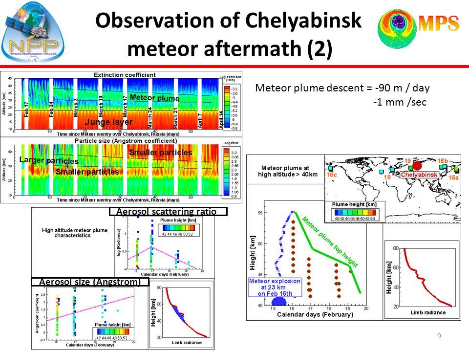 Observation of Chelyabinsk meteor aftermath (2) Meteor plume descent = -90 m / day -1 mm /sec 9 Aerosol scattering ratior Aerosol size (Angstrom)