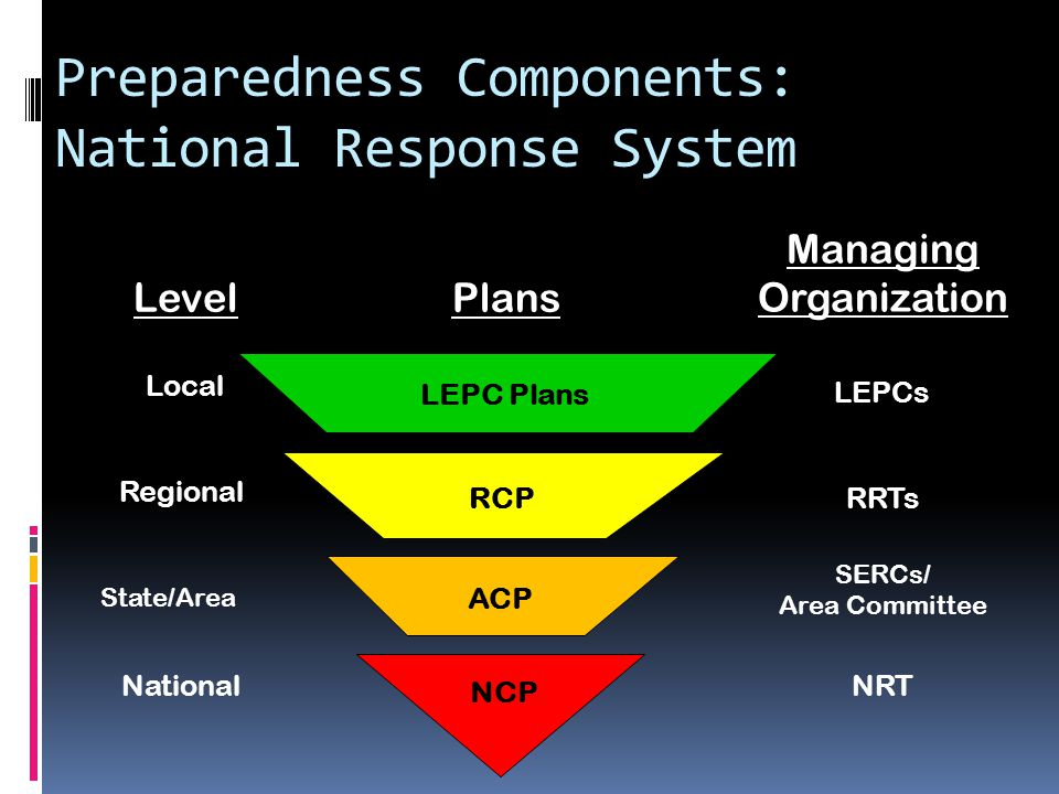 Preparedness Components: National Response System Level NRTNational Regional RRTs Plans Local LEPCs RCP LEPC Plans Managing Organization NCP ACP SERCs/ Area Committee State/Area