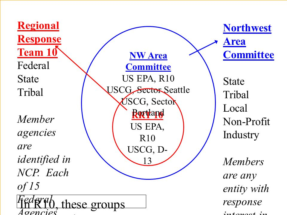 RRT 10 US EPA, R10 USCG, D- 13 NW Area Committee US EPA, R10 USCG, Sector Seattle USCG, Sector Portland Northwest Area Committee Federal State Tribal Local Non-Profit Industry Members are any entity with response interest in region.
