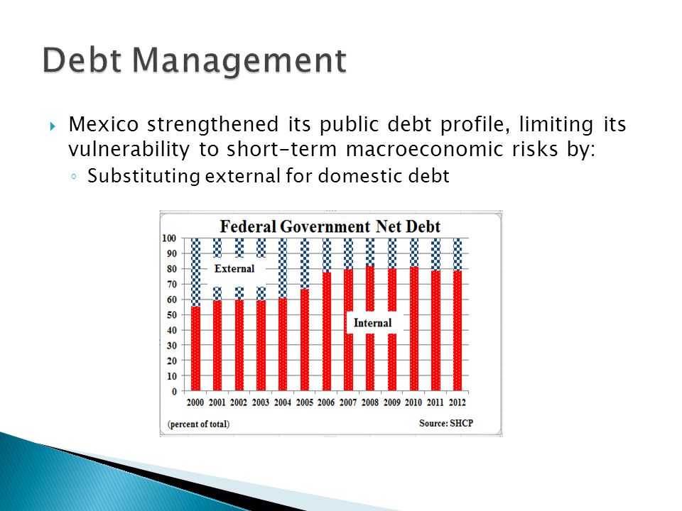  Mexico strengthened its public debt profile, limiting its vulnerability to short-term macroeconomic risks by: ◦ Substituting external for domestic debt