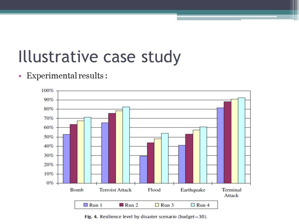 Illustrative case study Experimental results :