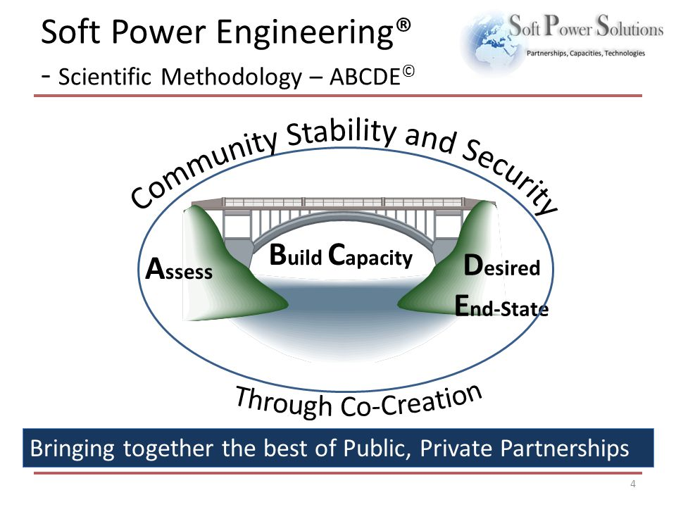 Soft Power Engineering® - Scientific Methodology – ABCDE © A ssess D esired E nd-State B uild C apacity 4 Bringing together the best of Public, Privat