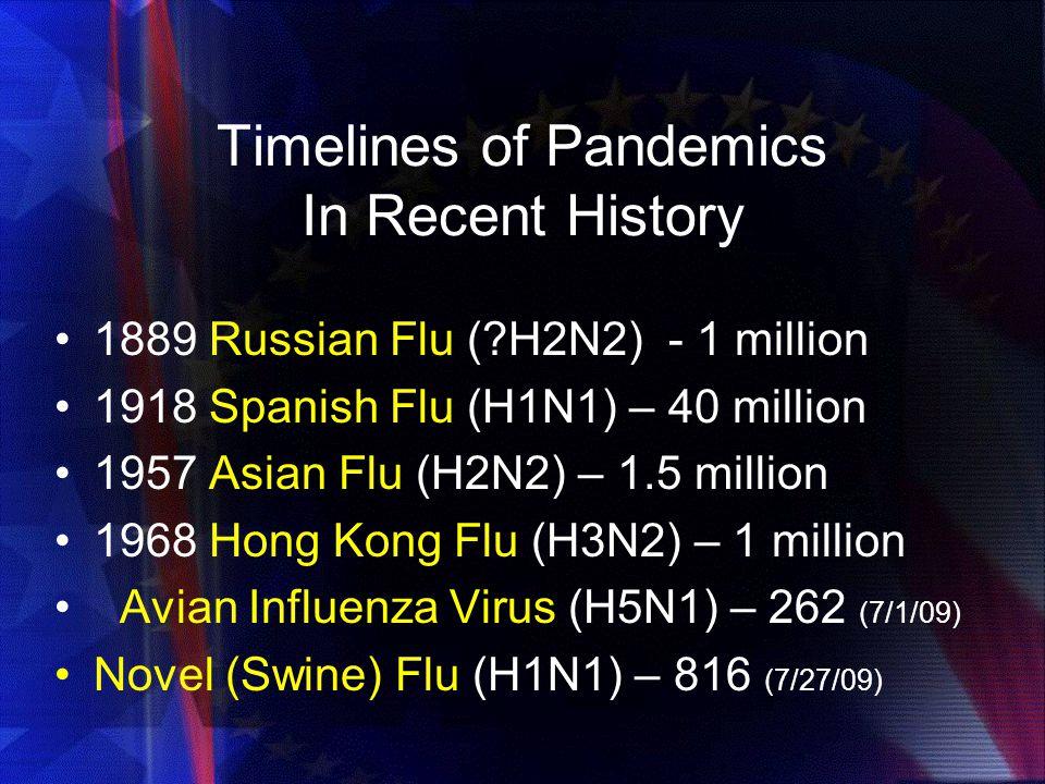 Timelines of Pandemics In Recent History 1889 Russian Flu (?H2N2) - 1 million 1918 Spanish Flu (H1N1) – 40 million 1957 Asian Flu (H2N2) – 1.5 million 1968 Hong Kong Flu (H3N2) – 1 million Avian Influenza Virus (H5N1) – 262 (7/1/09) Novel (Swine) Flu (H1N1) – 816 (7/27/09)