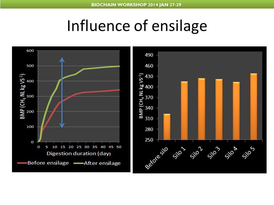 Ensilage effect of beets pulps DM DM loss VS VS lossVS Total VFA Total Alcohol pH BMP g kg-1% % (%)% of VS NL CH4 kg VS-1) CH4 NL kg -1 Fresh silage194,6 153,4 78,80,460,004,5342,152,5 Silage 1146,724,6109,828,4174,98,484,603,6490,353,8 Silage 2157,619,0116,823,8474,18,634,503,6499,858,4 Silage 3163,516,0121,121,0574,16,014,663,6456,355,3 Silage 4173,710,8114,225,5265,86,784,953,6478,054,6 Silage 5135,530,4106,030,9078,28,774,843,7493,952,3
