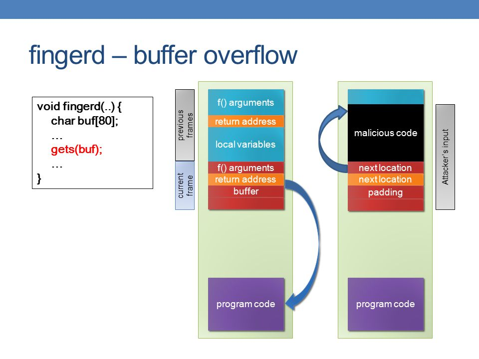 fingerd – buffer overflow void fingerd(..) { char buf[80]; … gets(buf); … } f() arguments return address local variables f() arguments return address