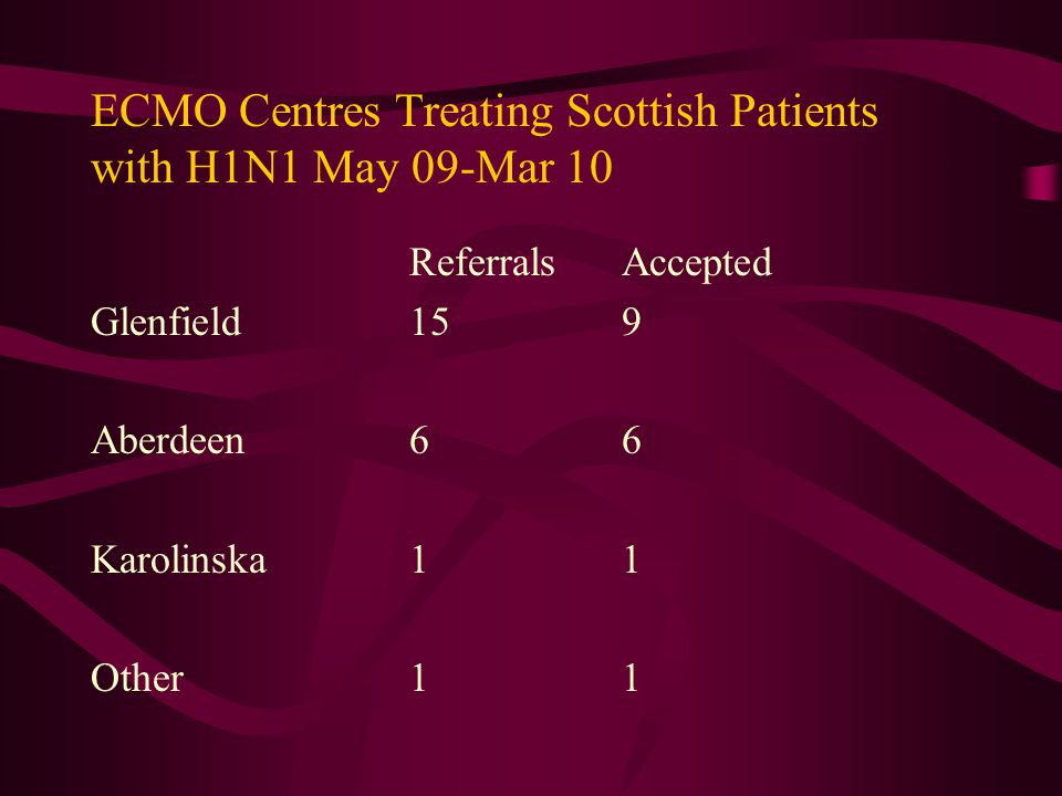 ECMO Centres Treating Scottish Patients with H1N1 May 09-Mar 10 ReferralsAccepted Glenfield159 Aberdeen66 Karolinska11 Other11