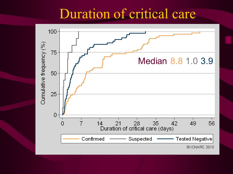 Duration of critical care Median 8.8 1.0 3.9