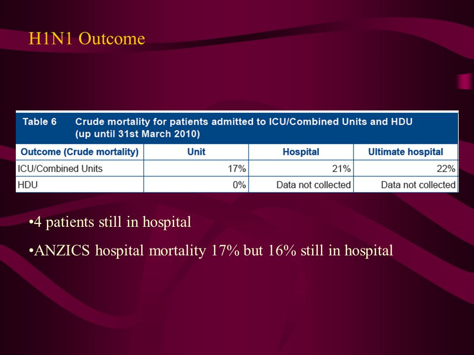 H1N1 Outcome 4 patients still in hospital ANZICS hospital mortality 17% but 16% still in hospital