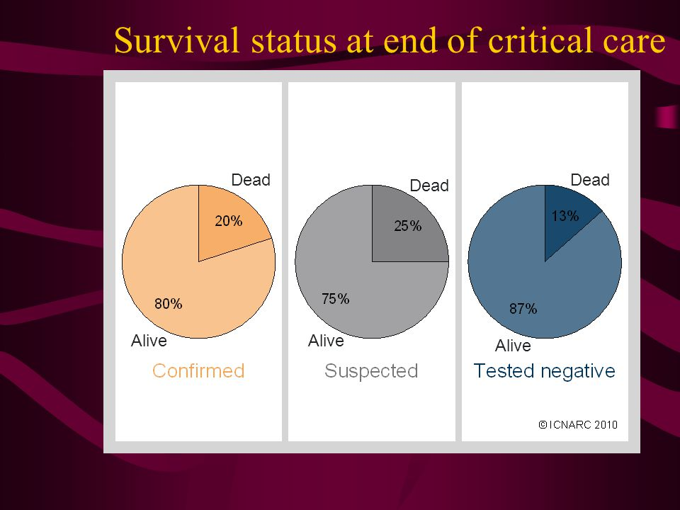 Survival status at end of critical care Dead Alive
