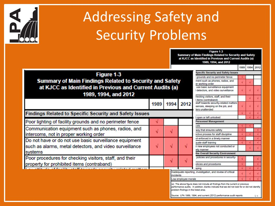 Addressing Safety and Security Problems 31