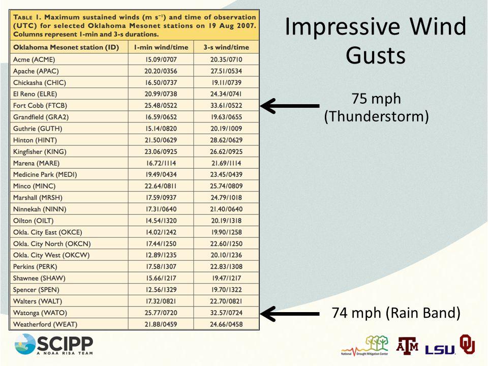 Impressive Wind Gusts 75 mph (Thunderstorm) 74 mph (Rain Band)