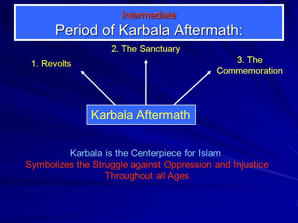 Immediate Period of Karbala Aftermath Immediate Period after Karbala deals with: 1. Head of Imam Al-Husain in: a.Karbala b.Damascus c.Cairo 2. Commemo