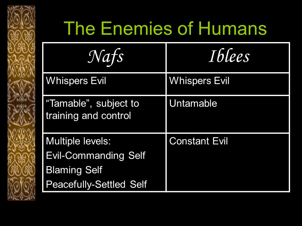 The Enemies of Humans IbleesNafs Whispers Evil Untamable Tamable , subject to training and control Constant EvilMultiple levels: Evil-Commanding Self Blaming Self Peacefully-Settled Self