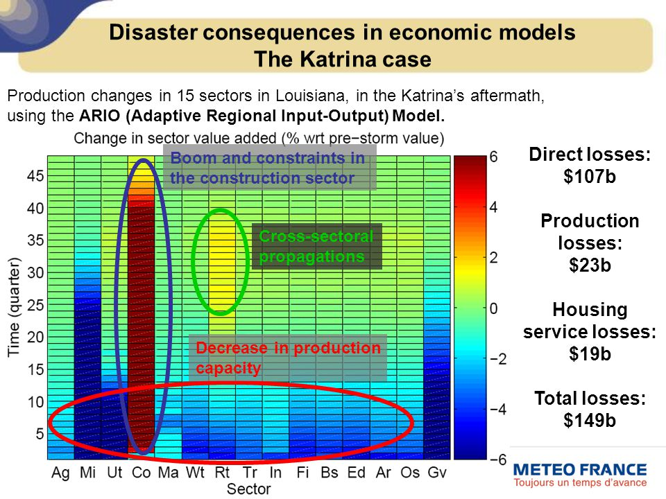 Boom and constraints in the construction sector Decrease in production capacity Production changes in 15 sectors in Louisiana, in the Katrina's aftermath, using the ARIO (Adaptive Regional Input-Output) Model.