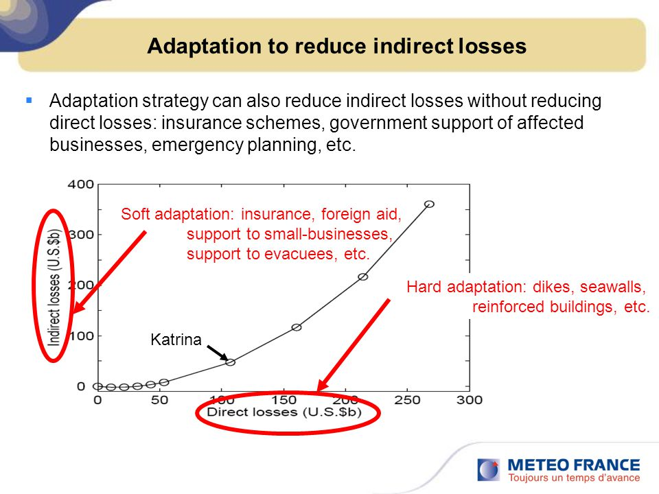 Adaptation to reduce indirect losses  Adaptation strategy can also reduce indirect losses without reducing direct losses: insurance schemes, government support of affected businesses, emergency planning, etc.