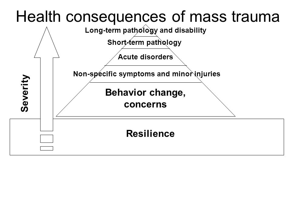 Health consequences of mass trauma Resilience Behavior change, concerns Non-specific symptoms and minor injuries Acute disorders Short-term pathology Long-term pathology and disability Severity