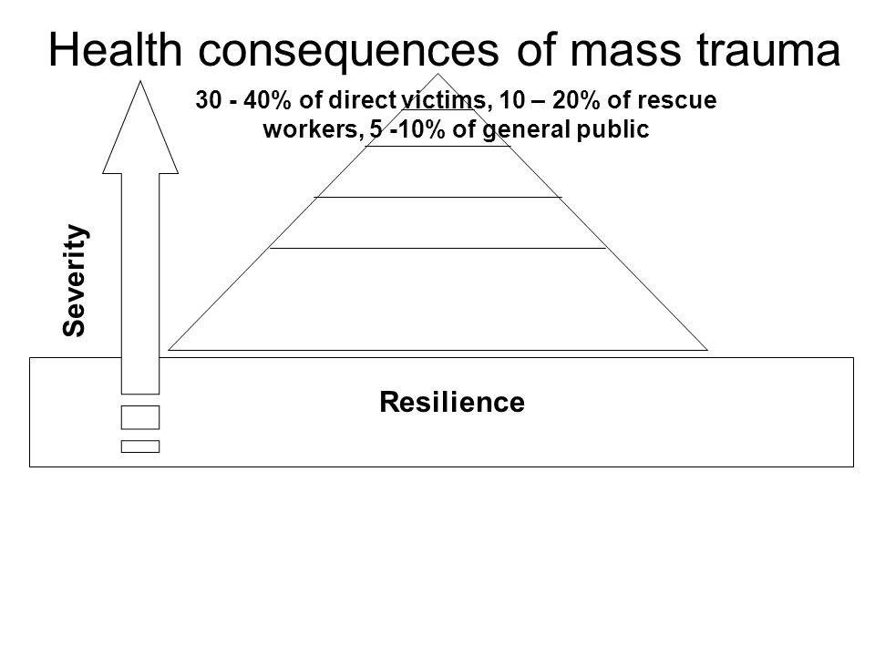 Health consequences of mass trauma Resilience 30 - 40% of direct victims, 10 – 20% of rescue workers, 5 -10% of general public Severity