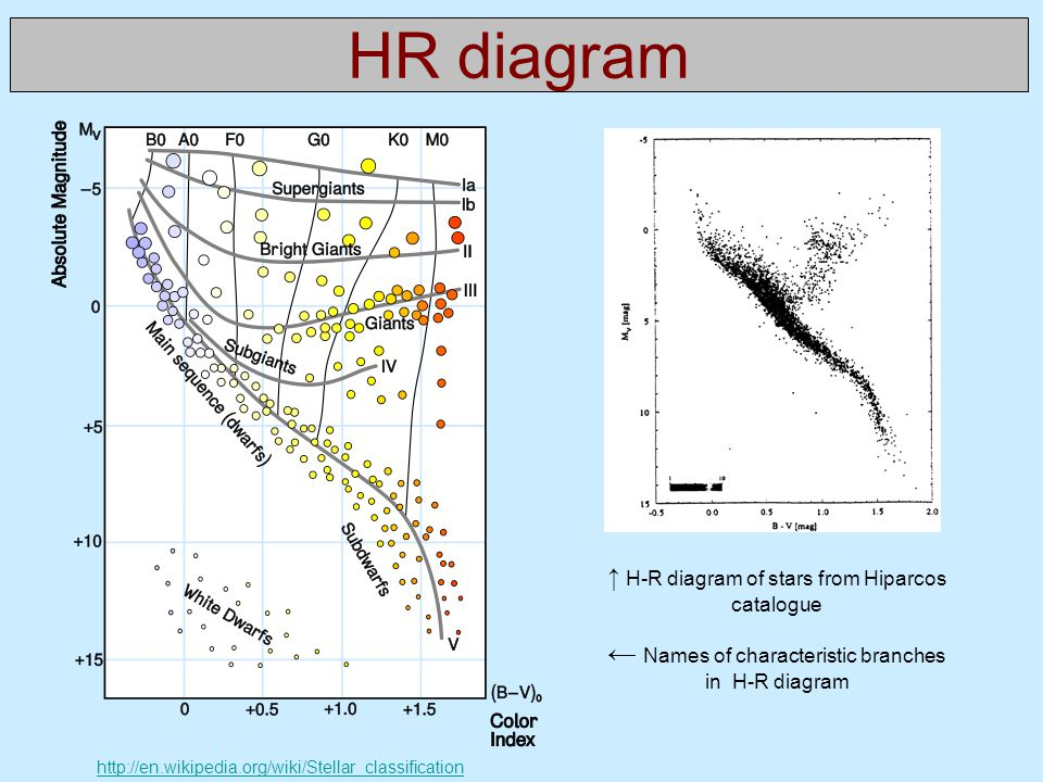 HR diagram http://en.wikipedia.org/wiki/Stellar_classification ↑ H-R diagram of stars from Hiparcos catalogue ← Names of characteristic branches in H-R diagram